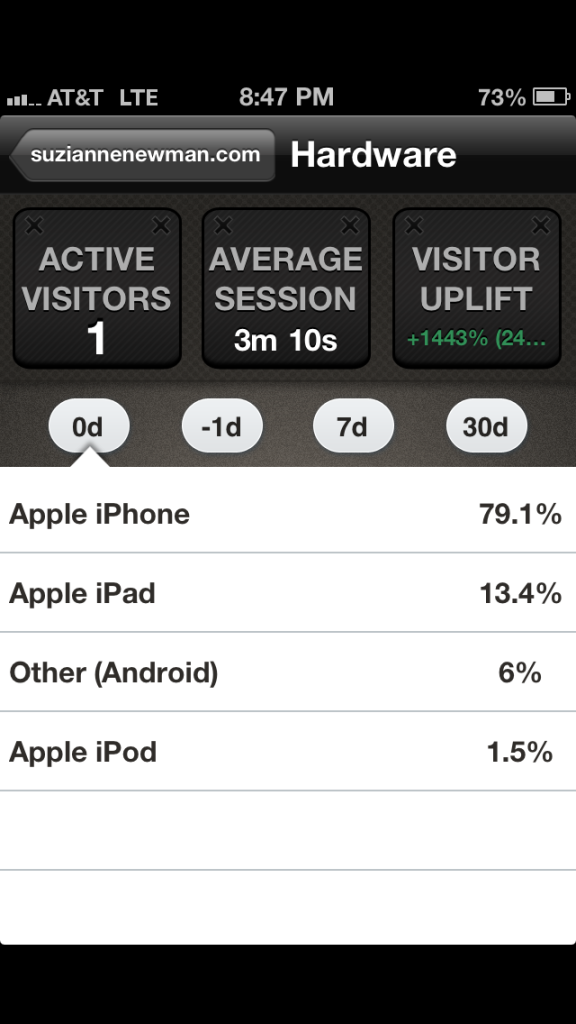 "This stats app is called ""Get Clicky"" and I love it."